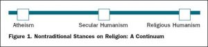 Fig 1 - Nontraditional Stances on Religion: A Continuum